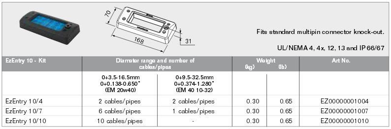 Roxtec EZEntry 10 Kit Specifications
